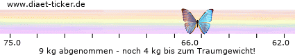 http://www.ketoforum.de/diaet-ticker/pic/weight_loss/100522/.png