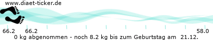 http://www.ketoforum.de/diaet-ticker/pic/weight_loss/10848/.png