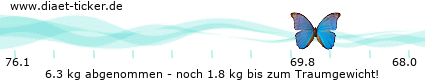 http://www.ketoforum.de/diaet-ticker/pic/weight_loss/110723/.png