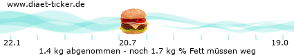 http://www.ketoforum.de/diaet-ticker/pic/weight_loss/18714/.png