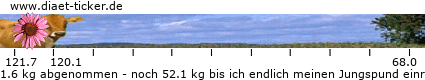 http://www.ketoforum.de/diaet-ticker/pic/weight_loss/20785/.png