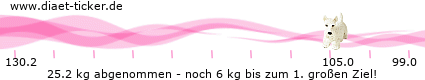 http://www.ketoforum.de/diaet-ticker/pic/weight_loss/28113/.png
