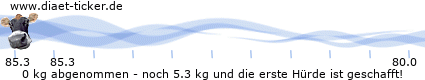 http://www.ketoforum.de/diaet-ticker/pic/weight_loss/64458/.png