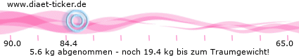 http://www.ketoforum.de/diaet-ticker/pic/weight_loss/93164/.png
