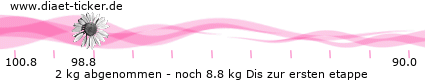 http://www.ketoforum.de/diaet-ticker/pic/weight_loss/95173/.png