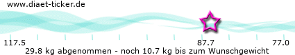 http://www.diaet-ticker.de/pic/weight_loss/131637/.png