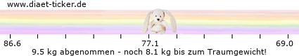 http://www.diaet-ticker.de/pic/weight_loss/131887/.png